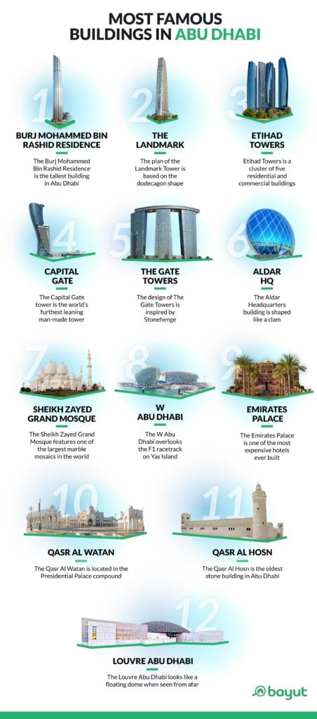 Infographic of famous buildings in Abu Dhabi