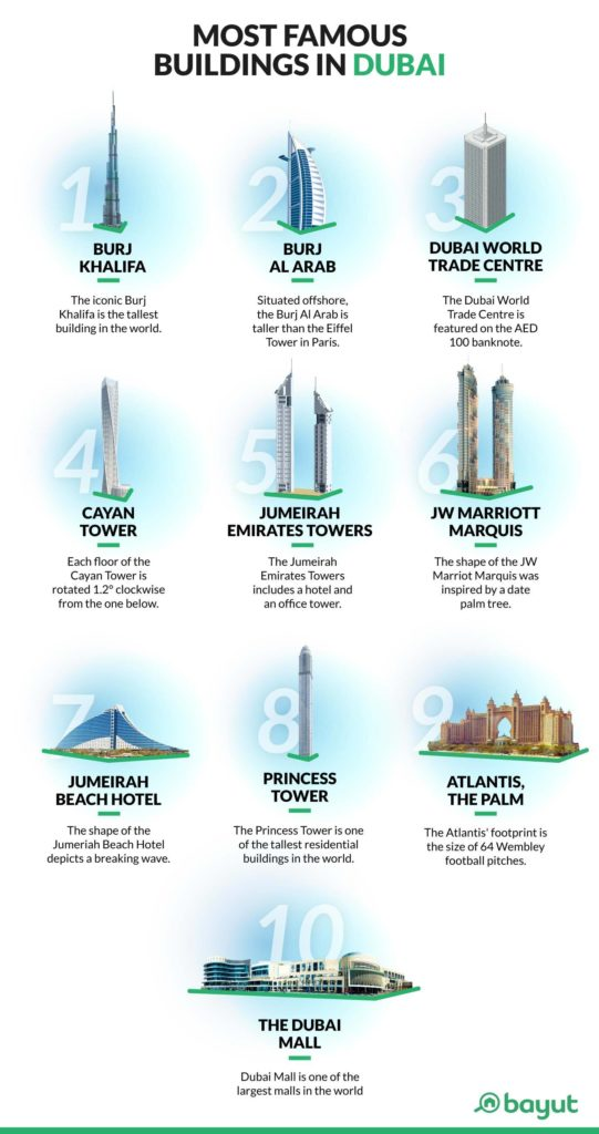 Infographic showing famous buildings in Dubai
