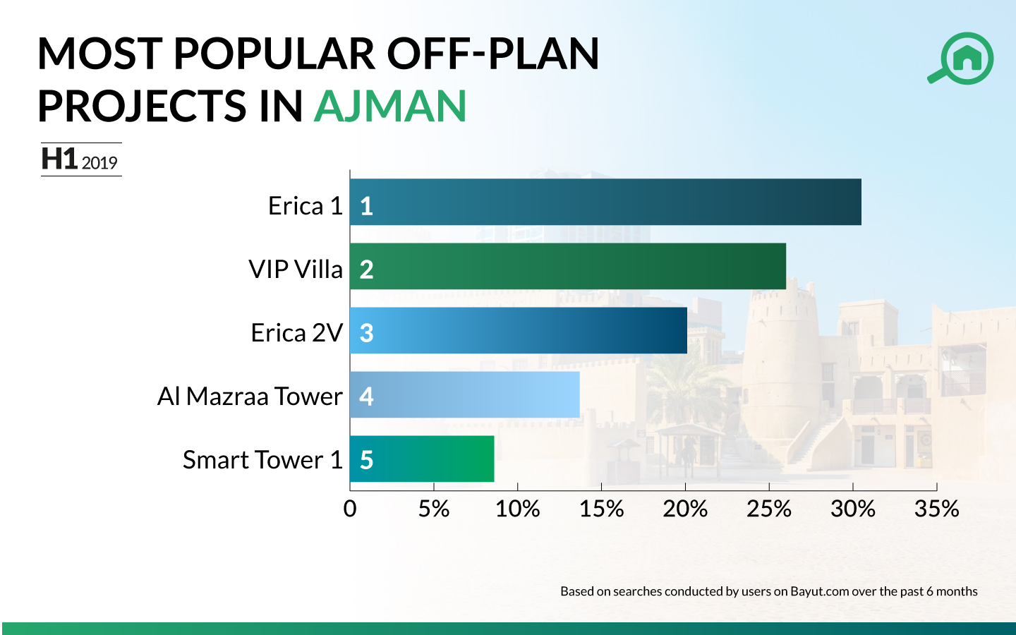 Infographic showing the top off plan projects in Ajman