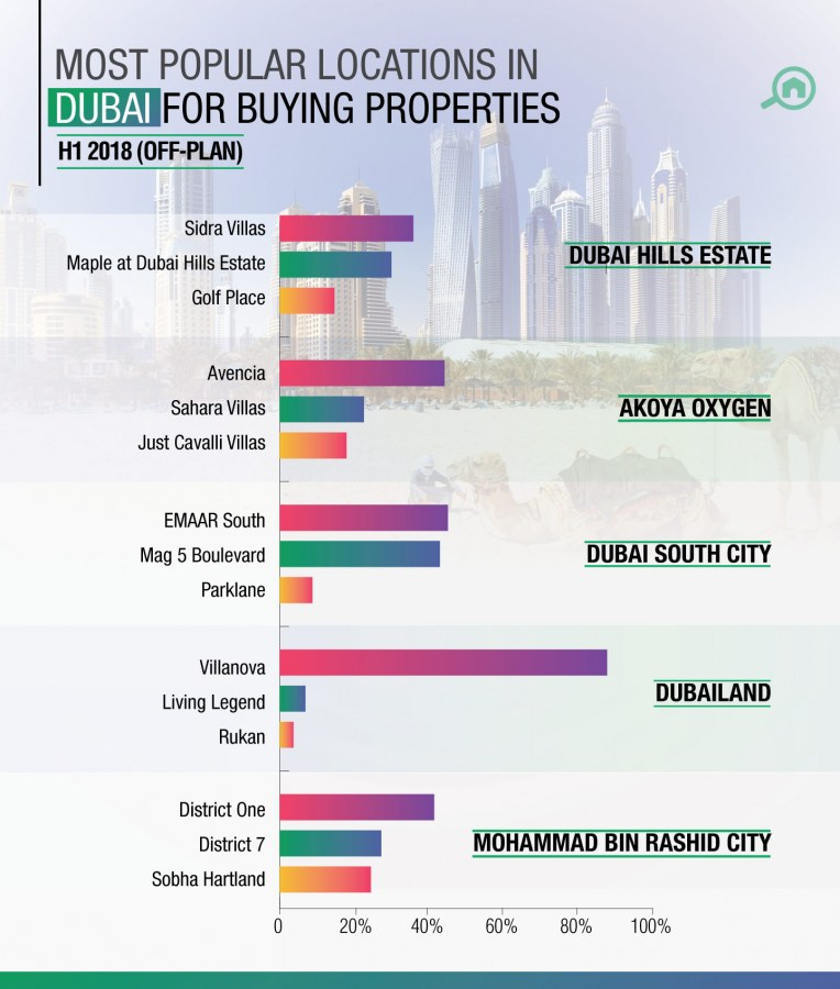 off-plan projects to invest in Dubai