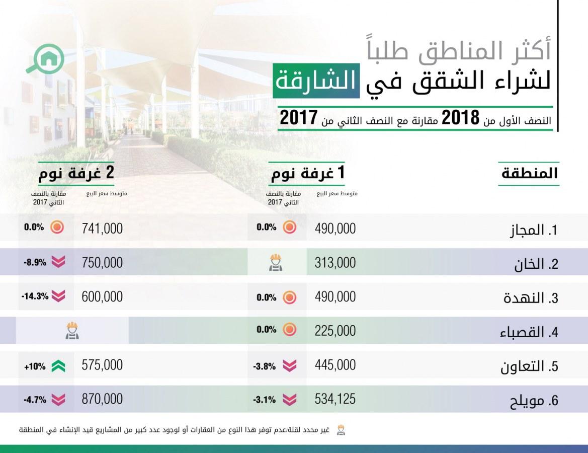 أكثر المناطق طلباً لشراء الشقق في الشارقة للنصف الأول عام 2018