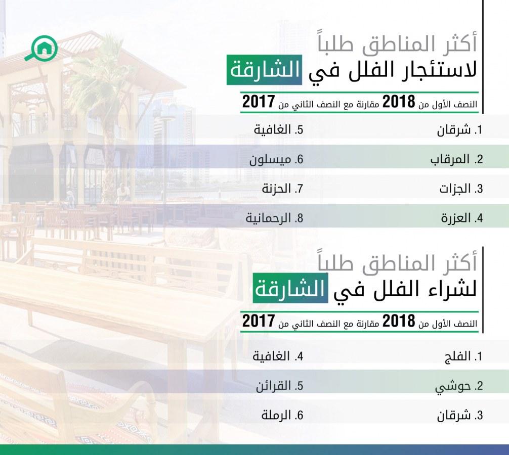 أكثر المناطق طلباً لشراء وبيع الفلل في الشارقة للنصف الأول عام 2018