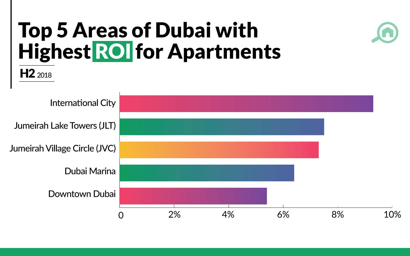 Areas with the best ROI for apartments in Dubai