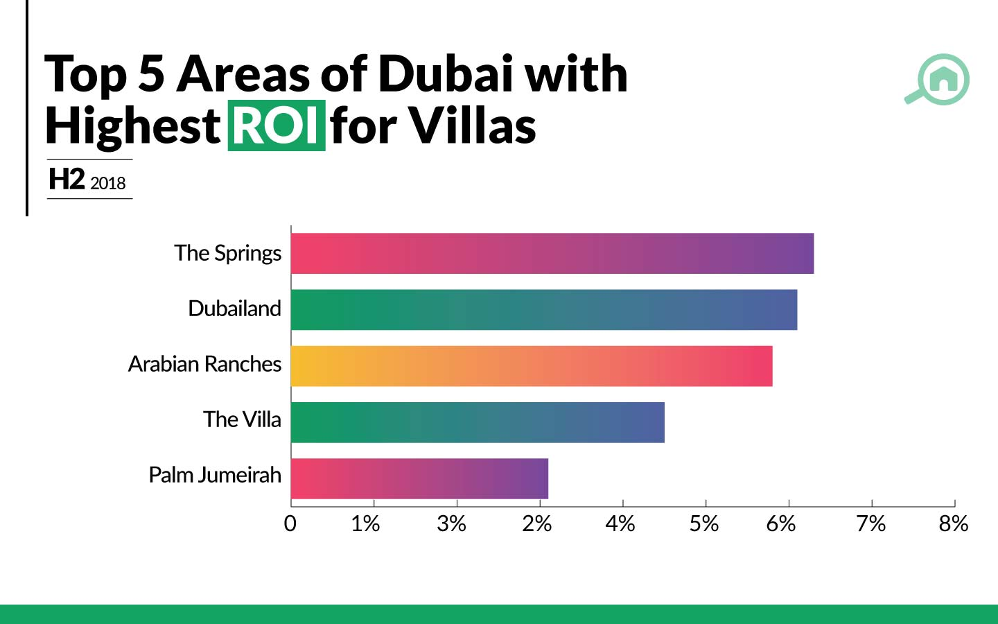 Areas with the best ROI for villas in Dubai