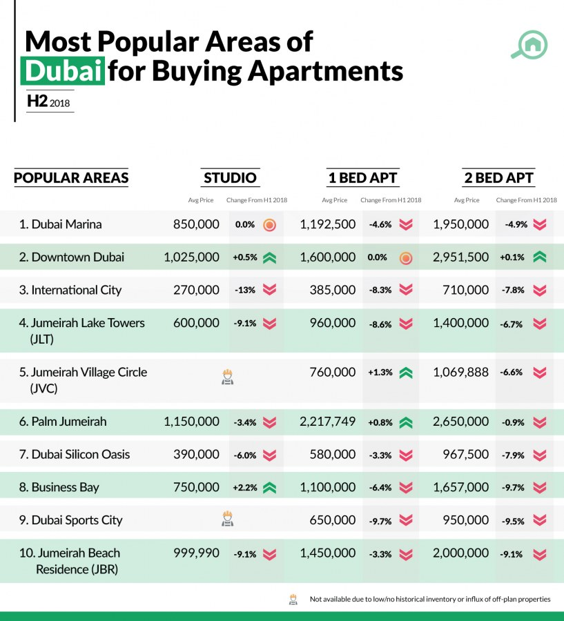 best areas to buy apartments in Dubai in 2018