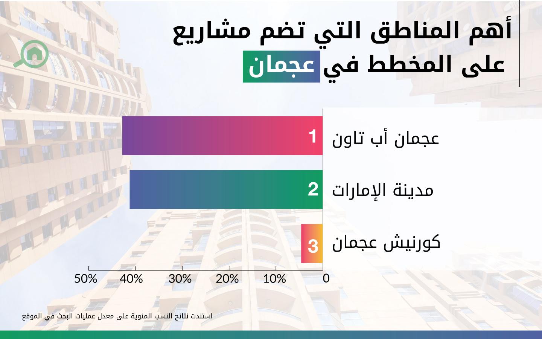 أهم المناطق التي تضم مشاريع سكنية على المخطط أو قيد الإنشاءفي عجمان