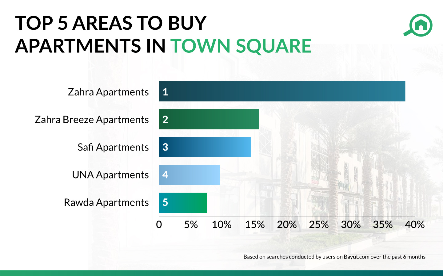 Infographic showing the popular communities with apartments for sale in Town Square
