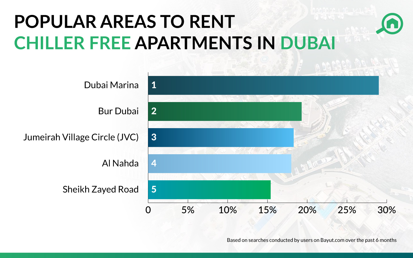 Best Areas to Find Rental Chiller Free Apartments in Dubai ...