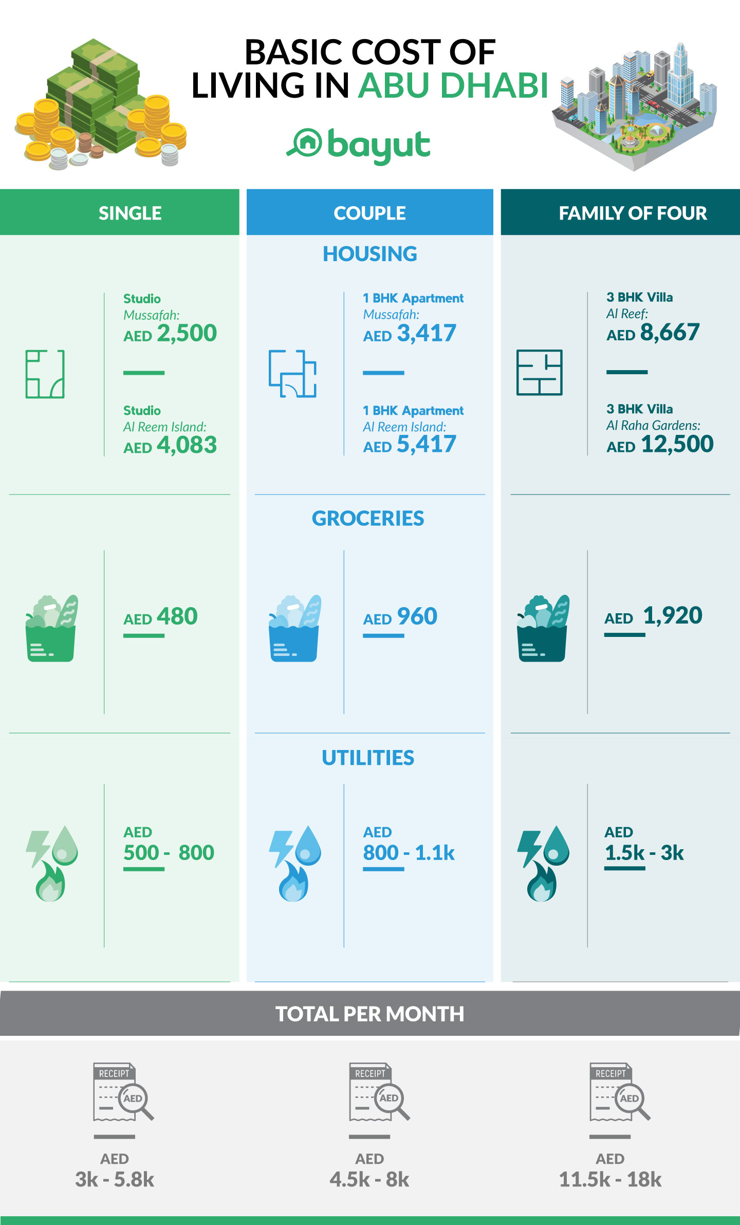 Infographic showing the average cost of living in Abu Dhabi for a single person, couple and family of four