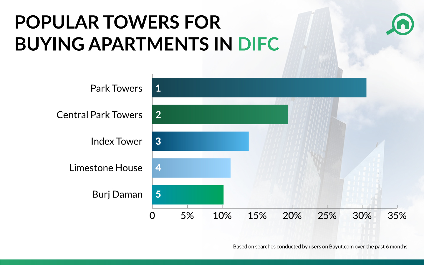 Top 5 popular towers to rent apartments in DIFC infograph