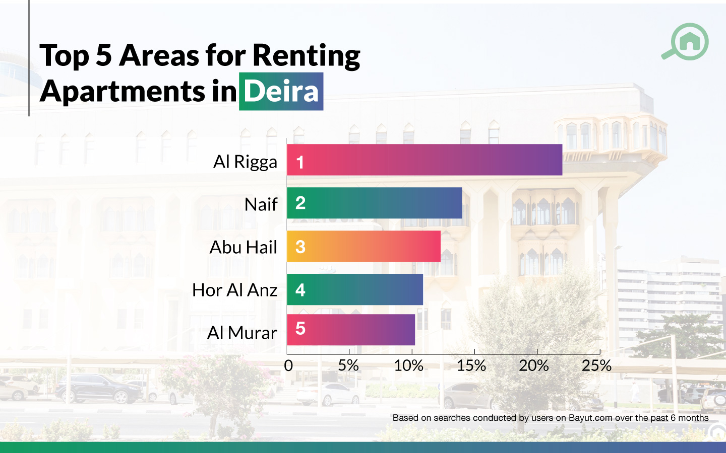 Top areas for renting flats in Deira