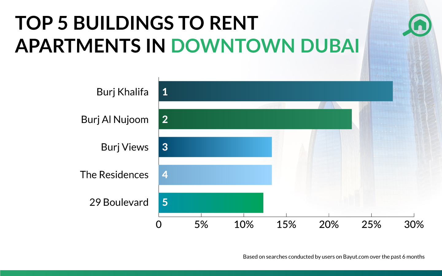 Infographic showing the most popular buildings with Downtown Dubai apartments