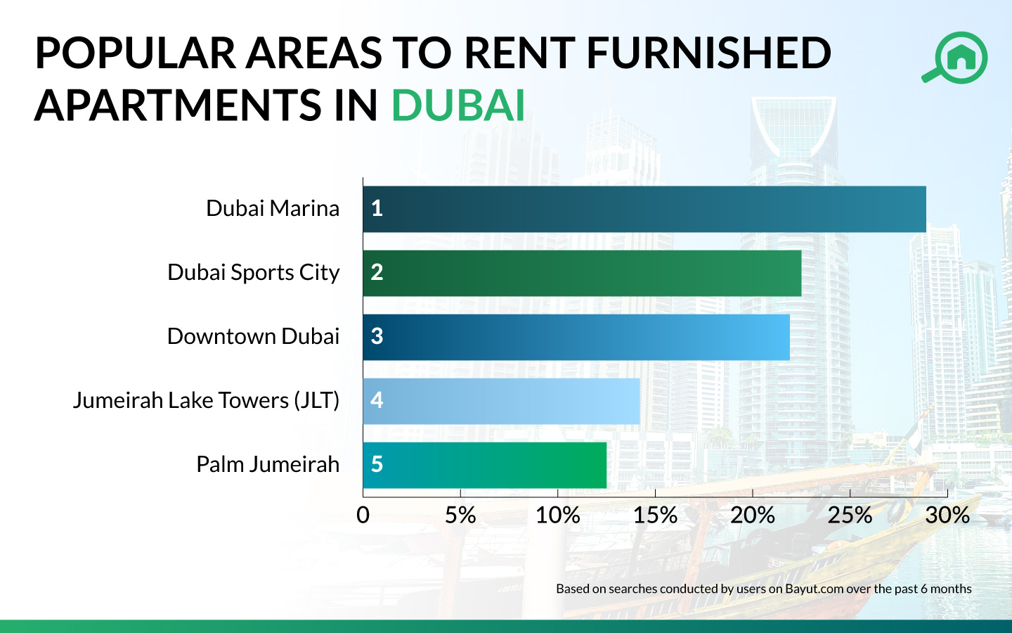 Infographic showing Most popular areas with furnished apartments for rent in Dubai