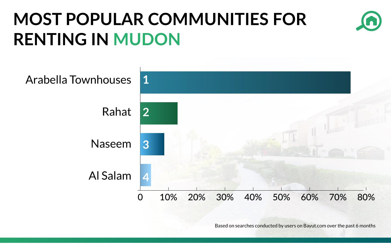 Best areas to rent villas in Mudon