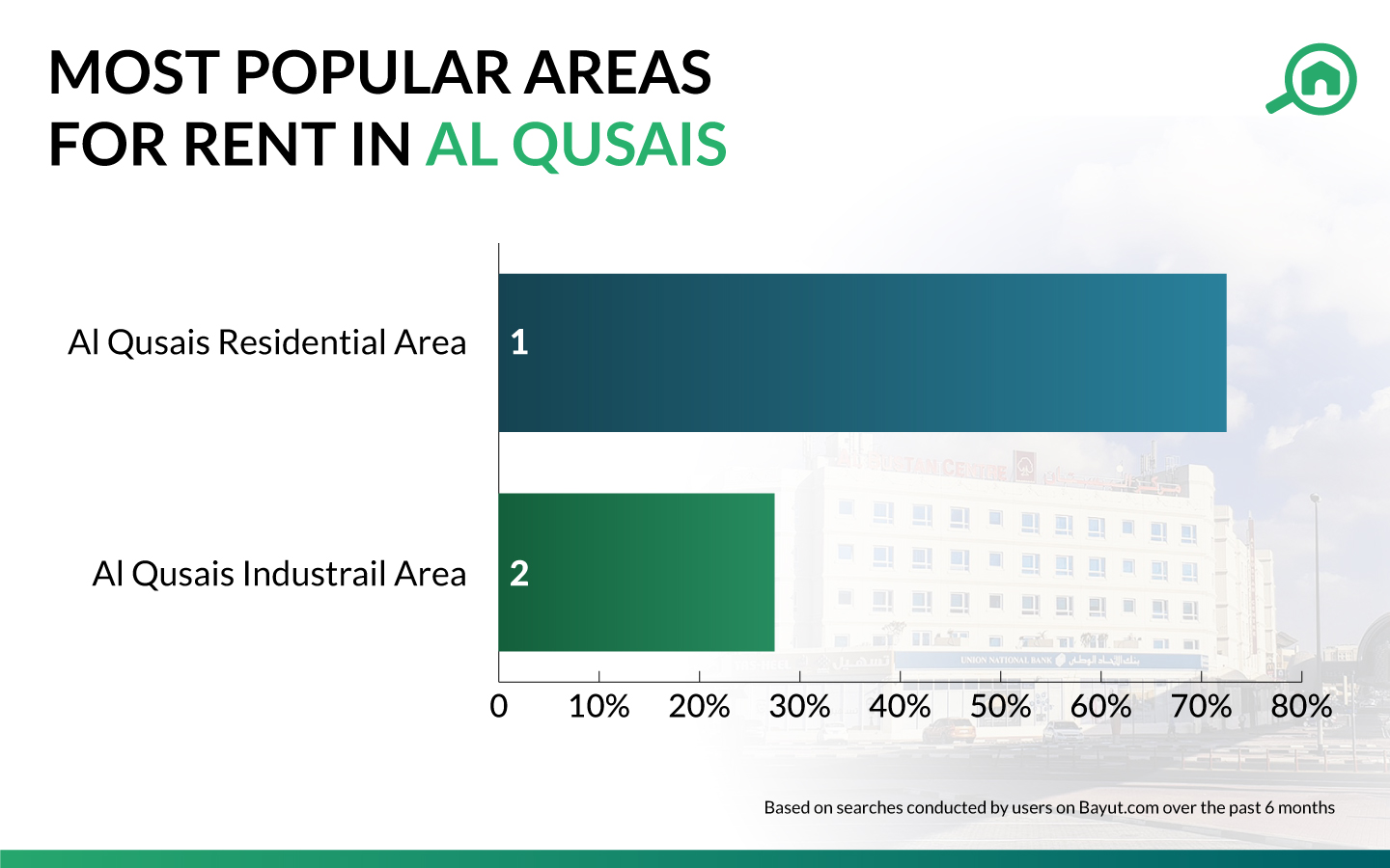 Infographic for renting in Qusais