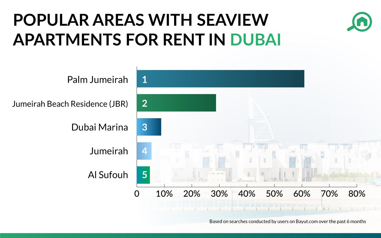 Seaview apartments in Dubai popularity index
