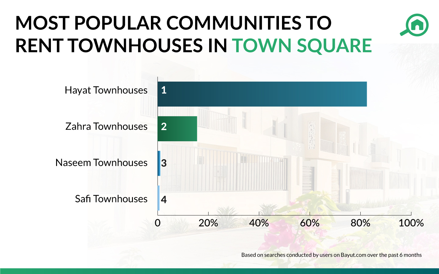 townhouses for rent in Town Square dubai