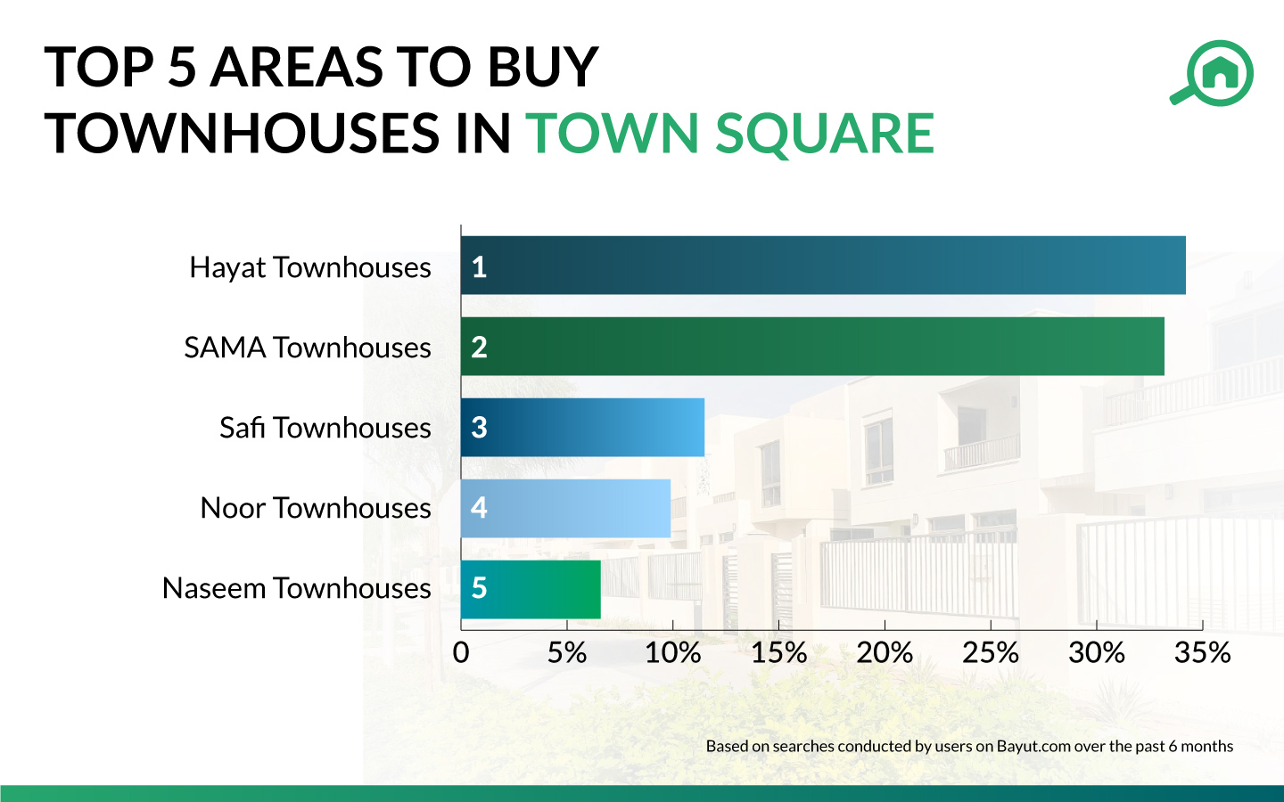 Infographic showing the top areas to buy Town Square townhomes in Dubai