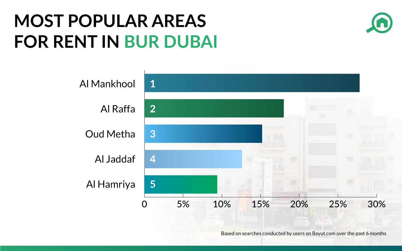 popular areas for renting in Bur Dubai