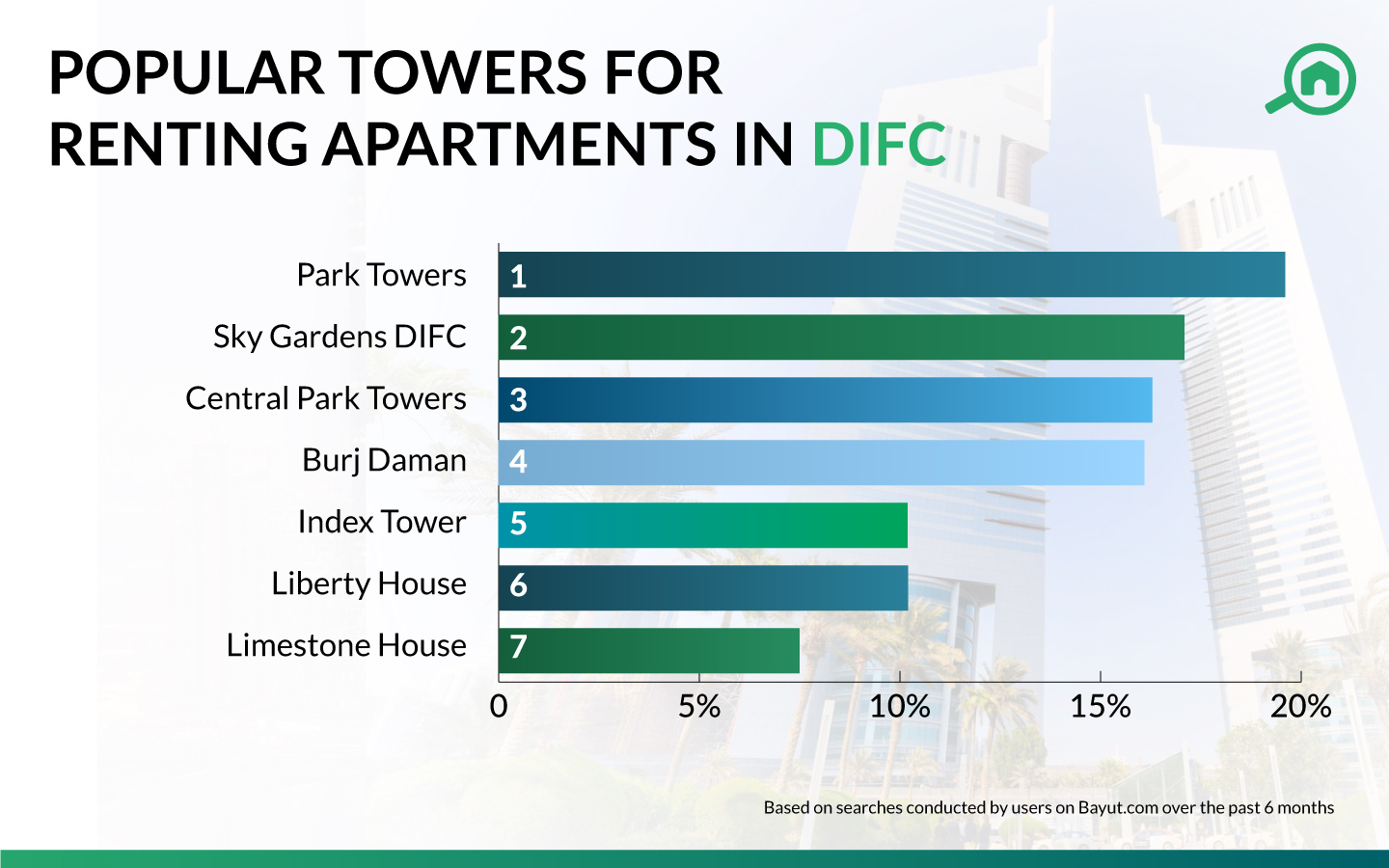 rent trends in DIFC apartments