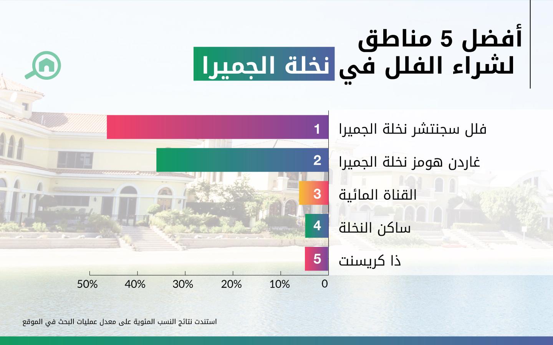 حازت جزيرة نخلة الجميرا على المرتبة الثانية لشراء الفلل في دبي