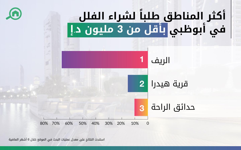 أكثر المناطق طلباً لشراء الفلل في أبوظبي بأقل من 3 مليون د.إ