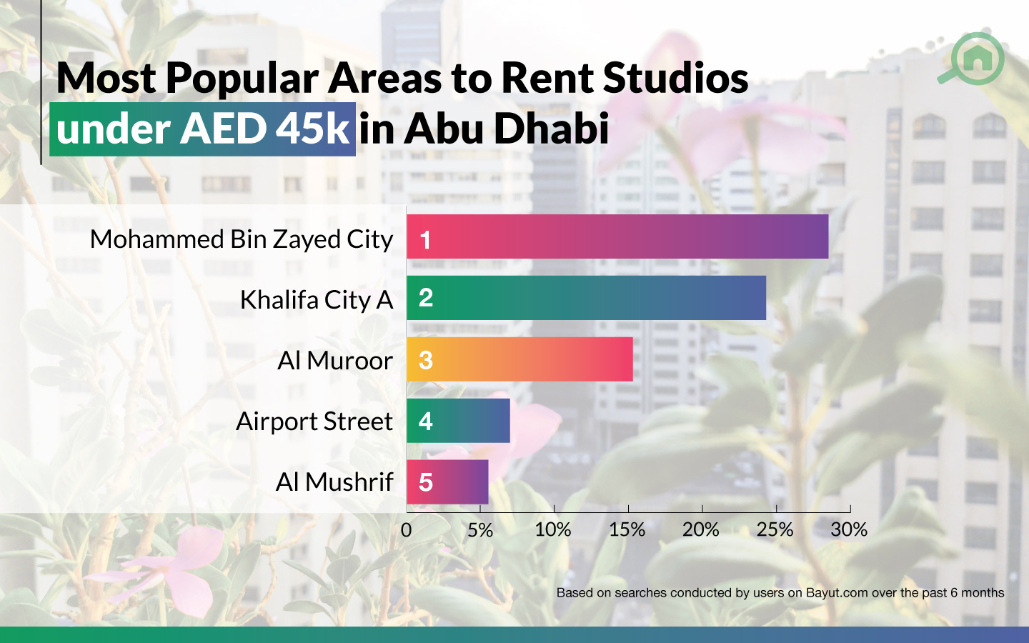popular areas to rent studios in Abu Dhabi under AED 45k