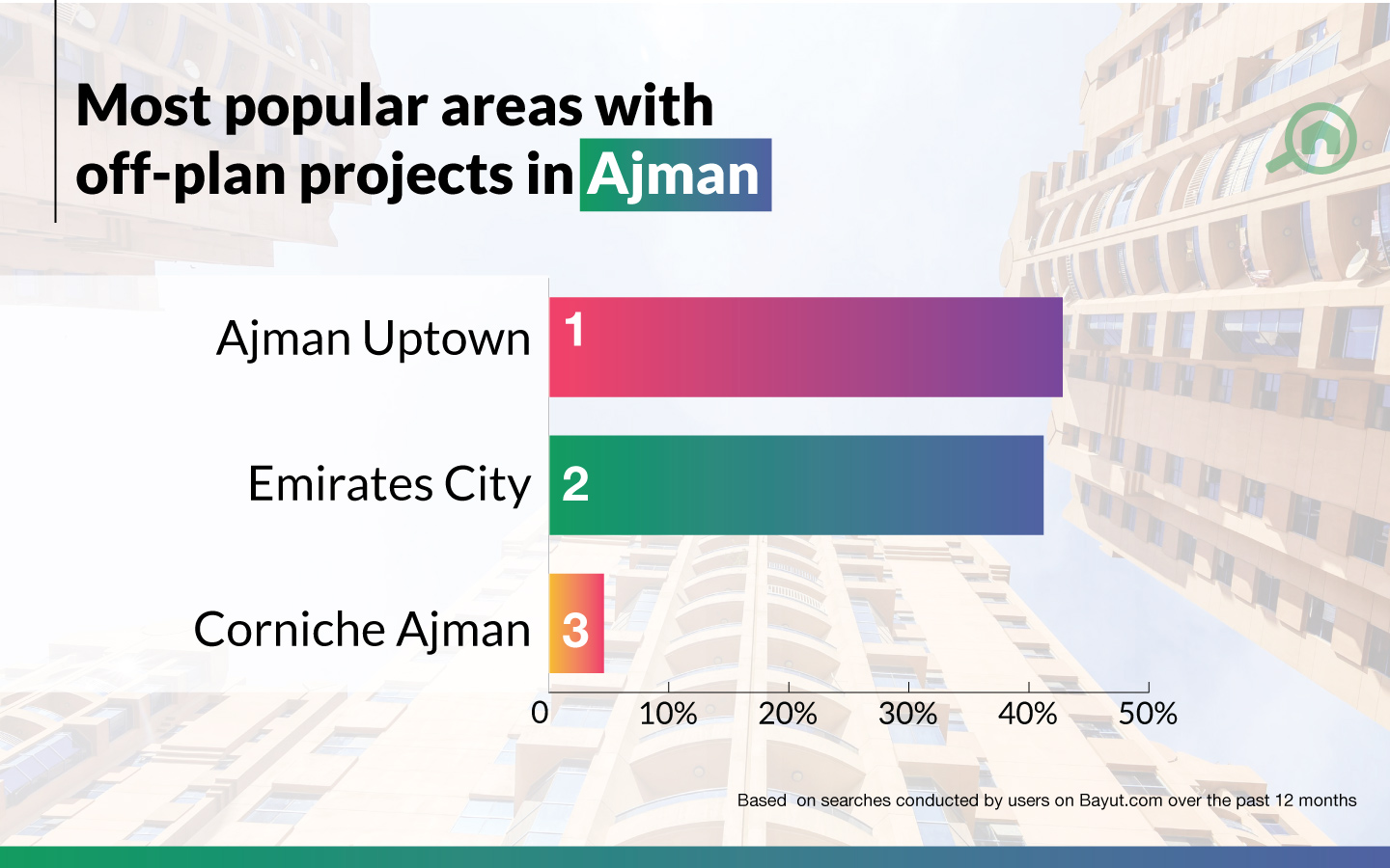 Top areas with off-plan in Ajman