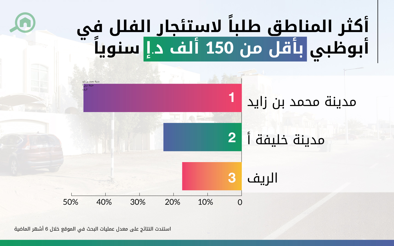 أكثر المناطق طلباً لاستئجار الفلل في أبوظبي بأقل من 150 ألف د.إ سنوياً