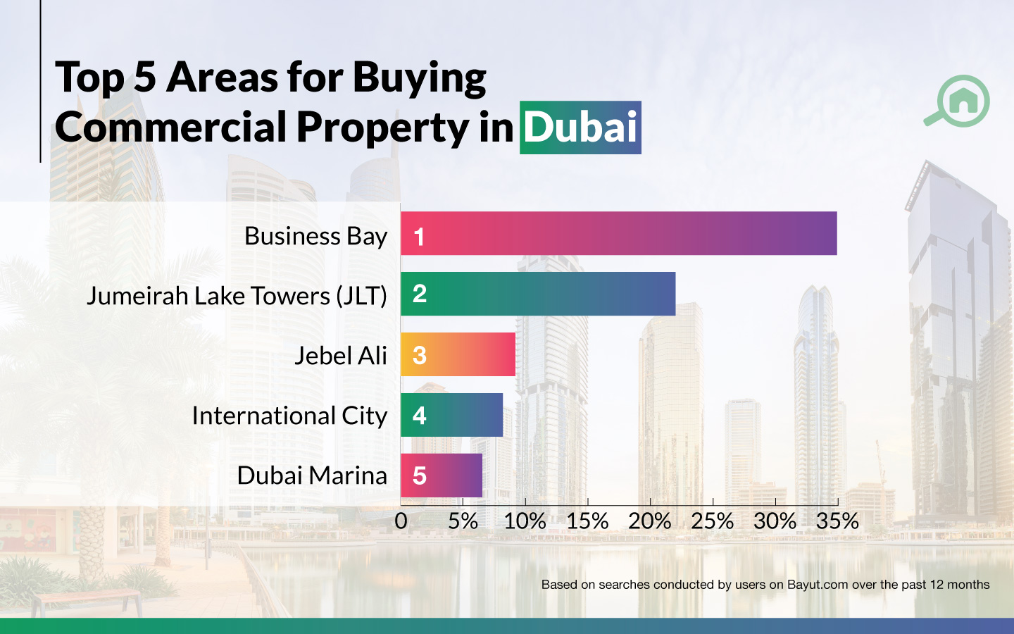 top areas for buying properties in Dubai