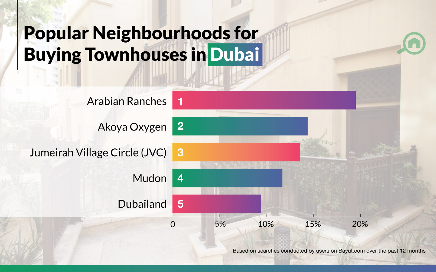 best areas to buy townhouses in Dubai