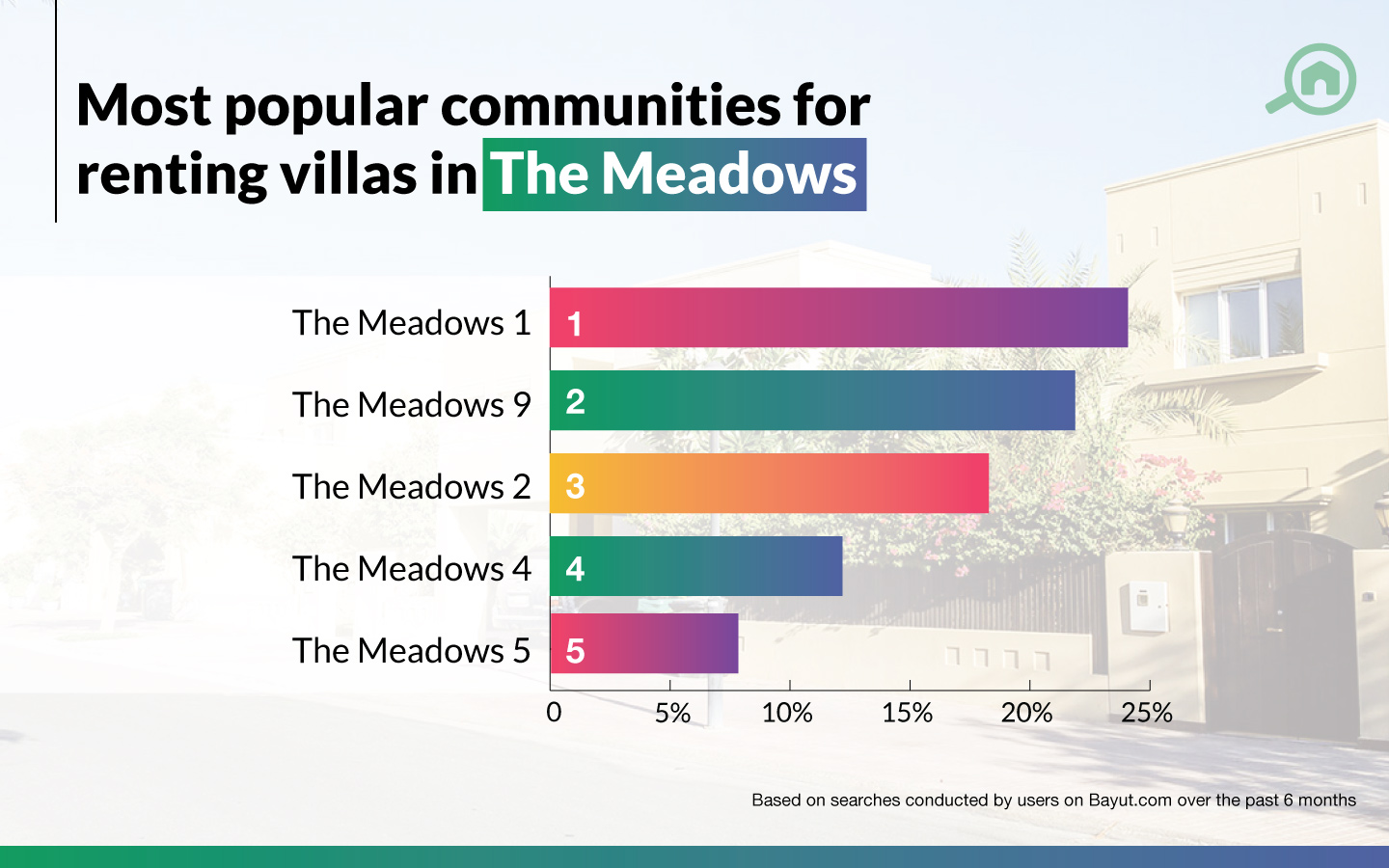 best areas with villas for rent in The Meadows