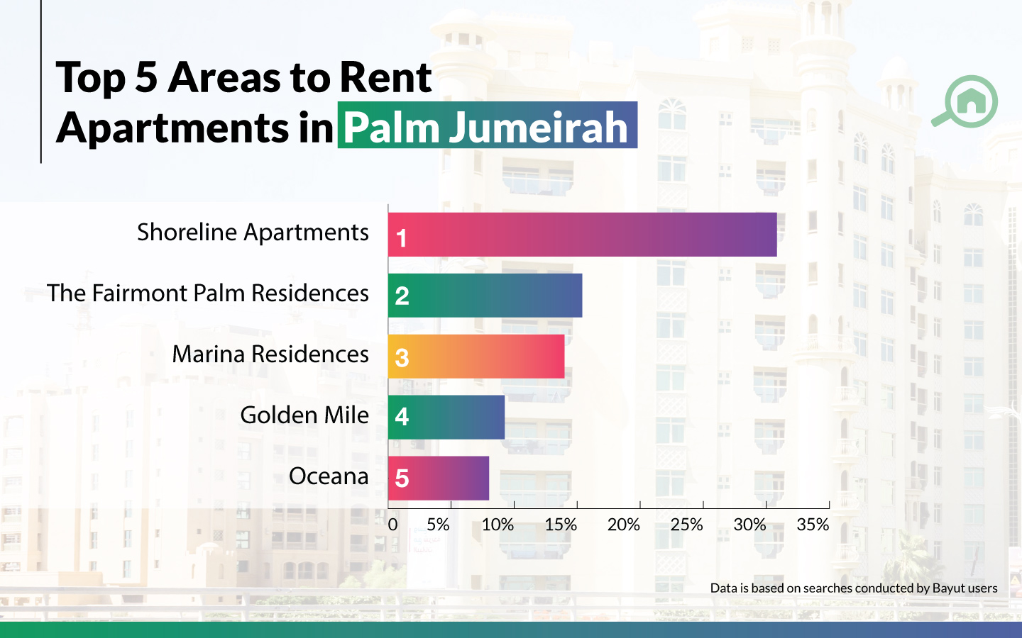 graph for best areas to rent apartments in Palm Jumeirah