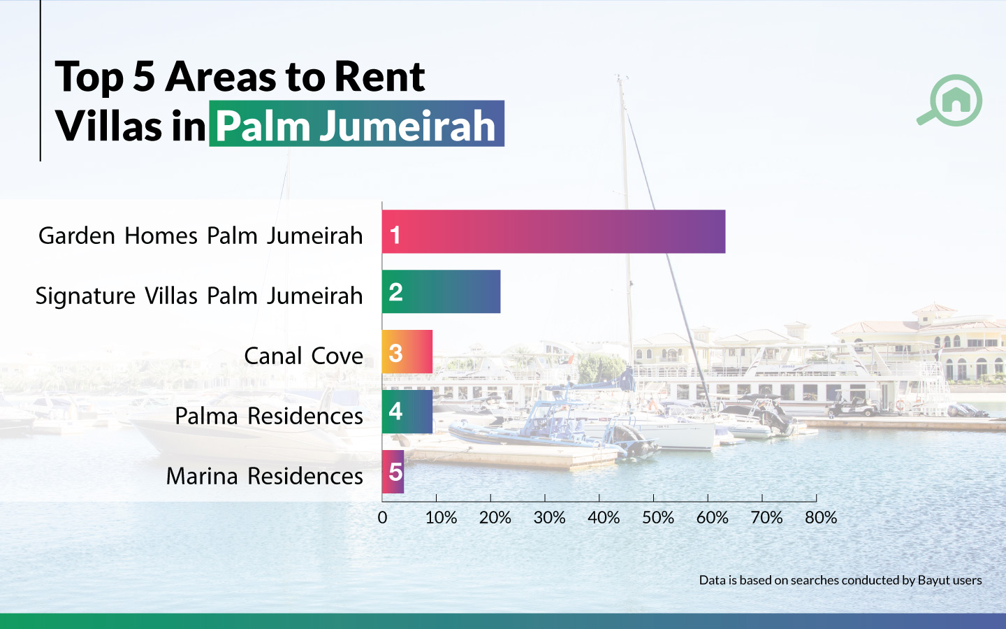 graph for best areas to rent villas in Palm Jumeirah