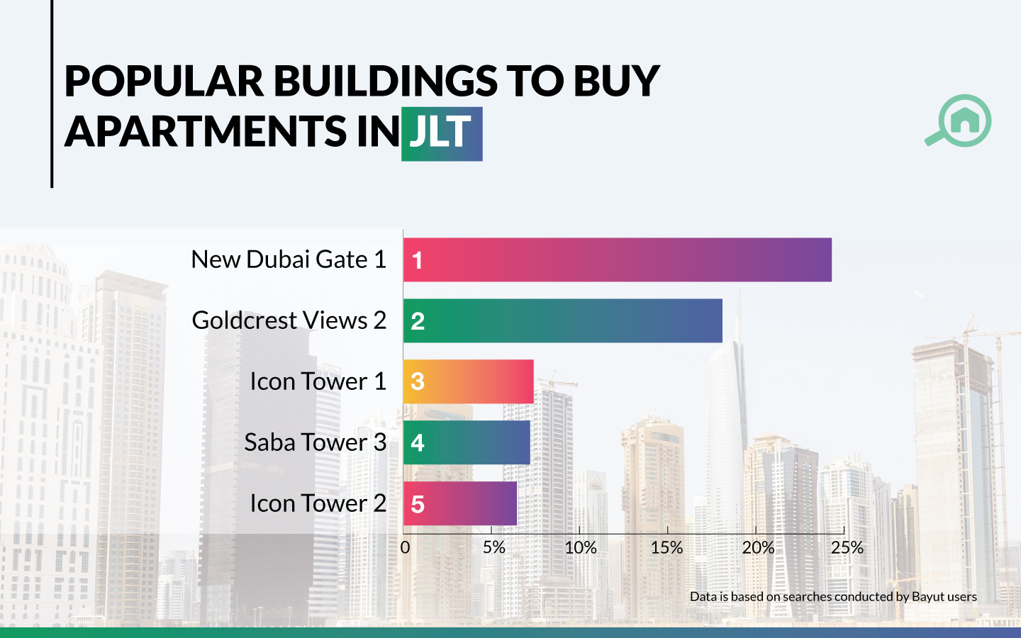 Graph showing popular buildings in to buy apartments