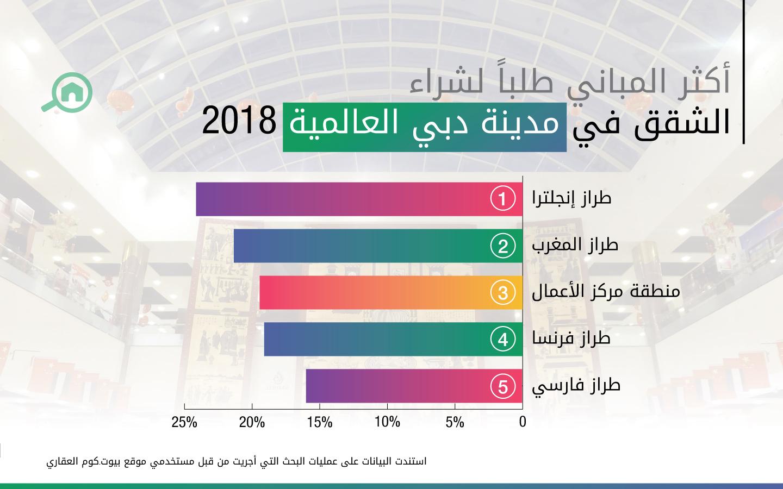 أكثر المباني طلباً لشراء الشقق في مدينة دبي العالمية 2018