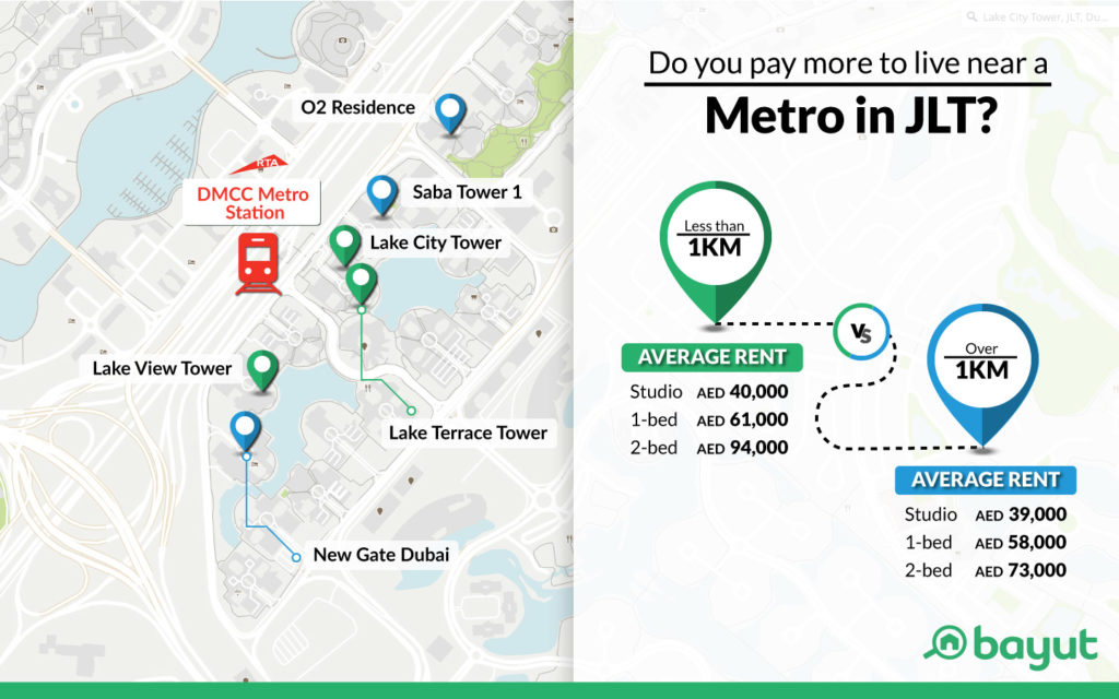 cost of renting flats near the metro in JLT