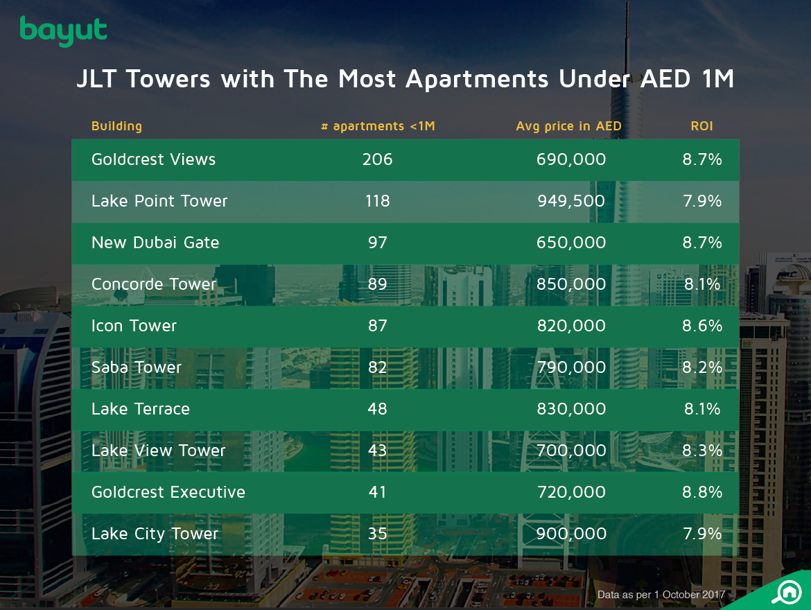 List of JLT apartments under AED 1M
