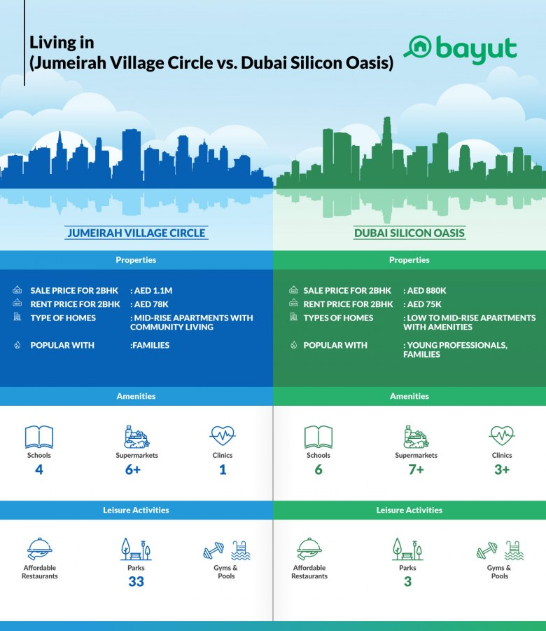 Comparison of property prices in Jumeirah Village Circle and Dubai Silicon Oasis