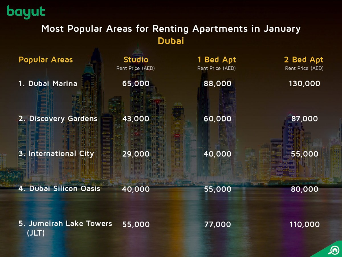 most popular areas in Dubai for renting apartments in January 2018