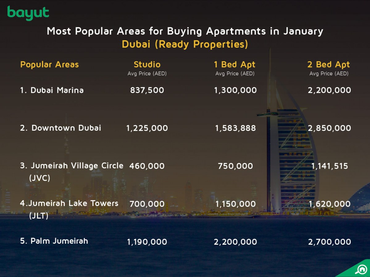 the most popular areas for buying apartments in dubai in January 2018