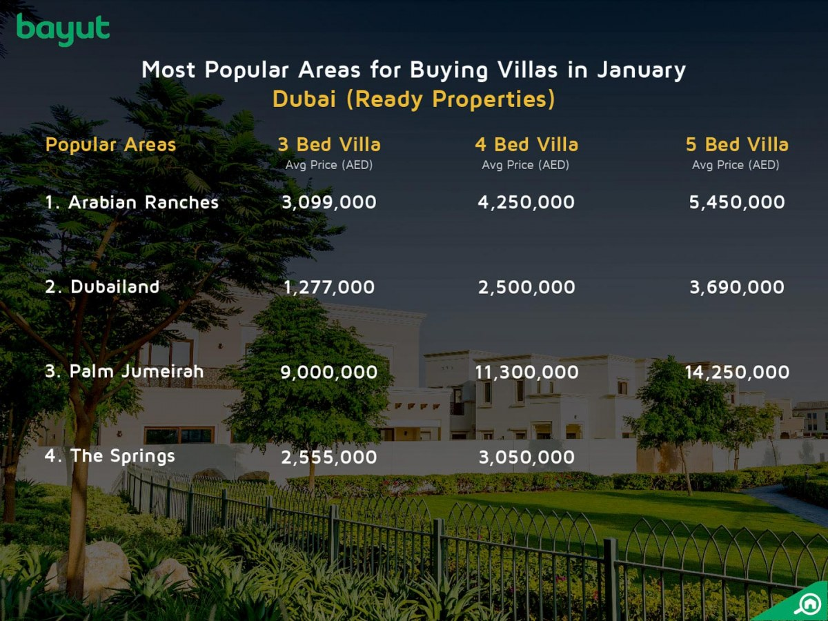 The most popular areas in Dubai for buying villas in january 2018