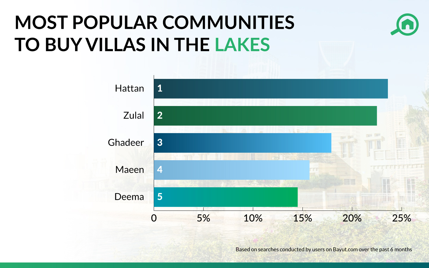 Best Areas to buy villas in The Lakes