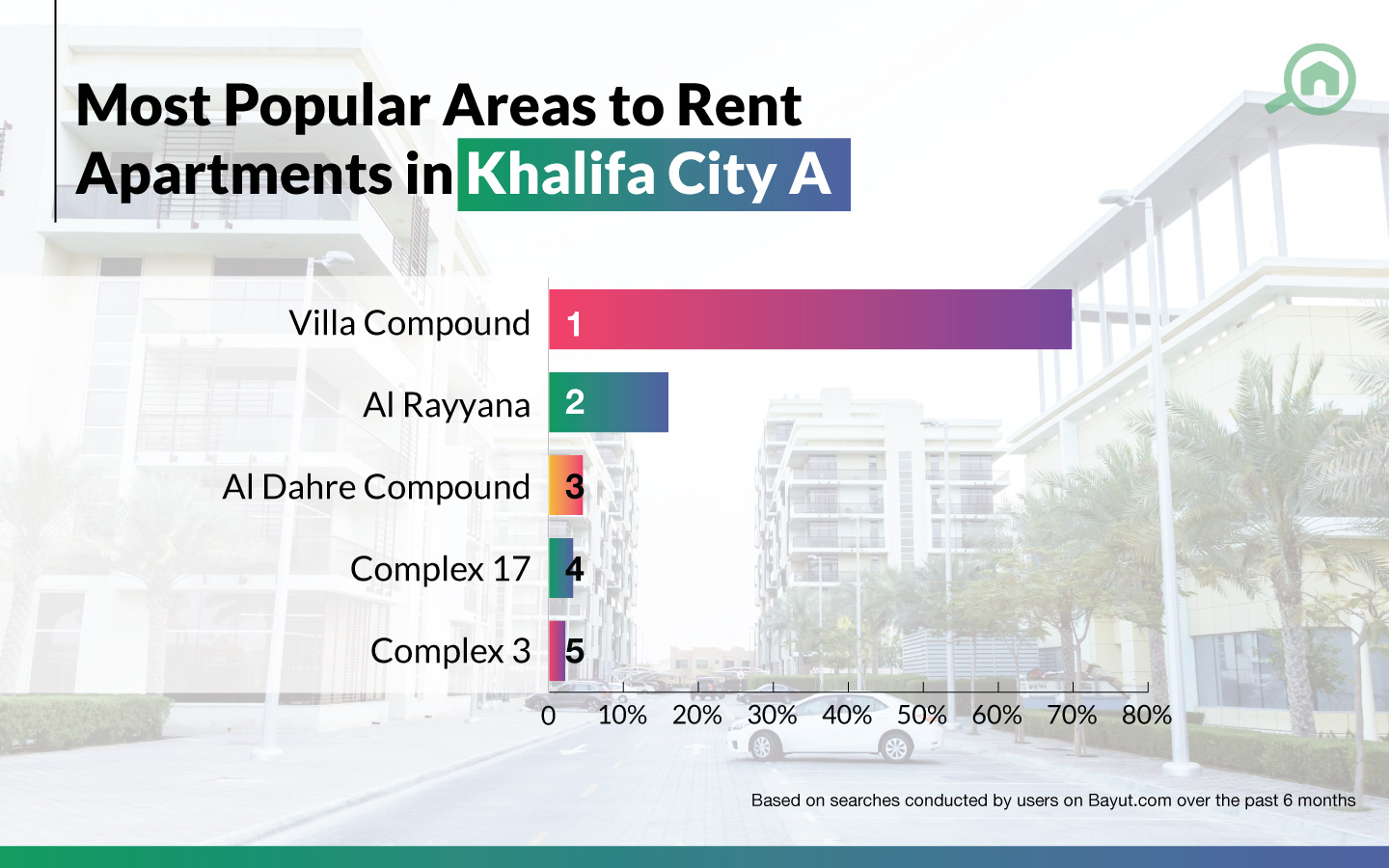 best areas to rent apartments in Khalifa City A