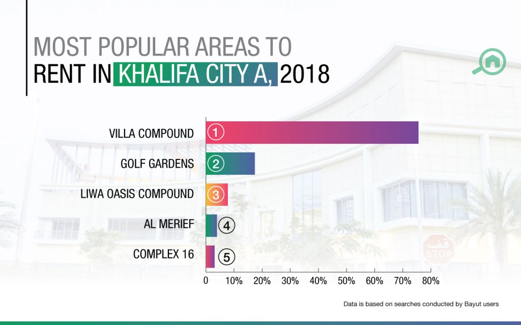 H1 2018 Abu Dhabi market report: most popular areas within Khalifa City A.