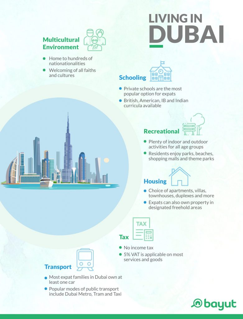 Infographic showing an overview of living in Dubai