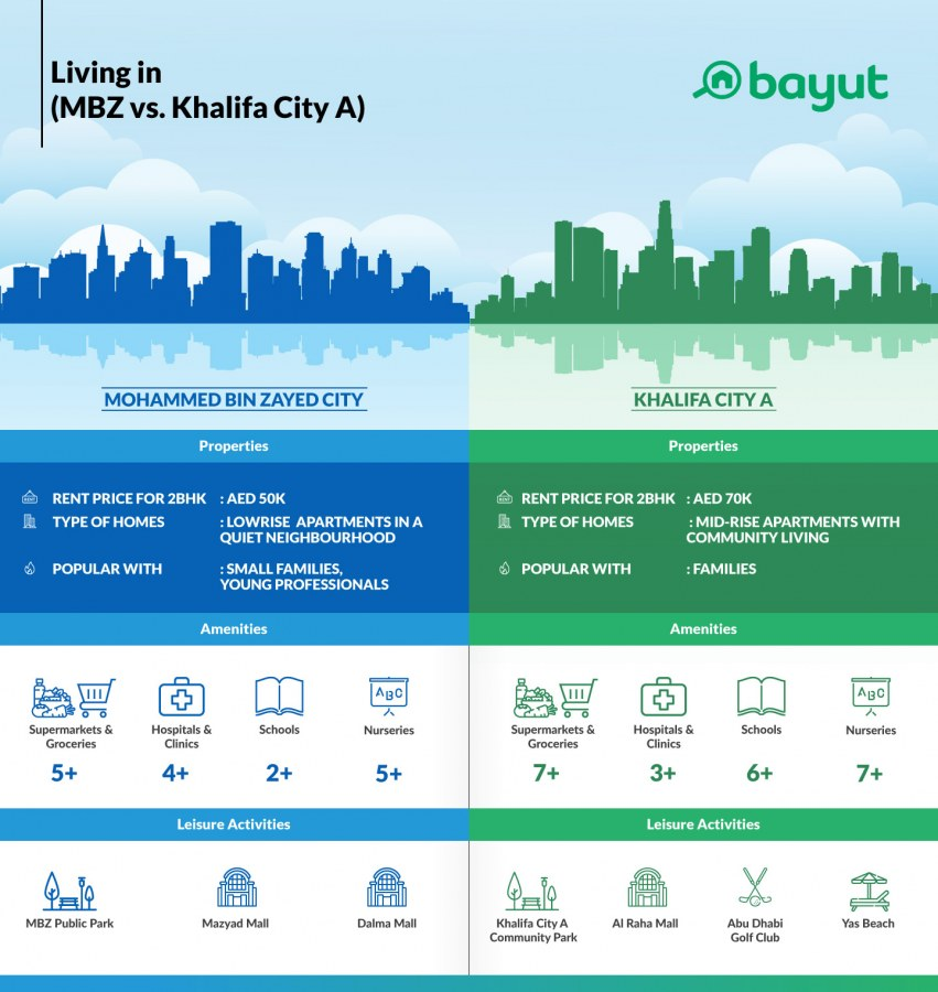 Comparison of property prices in MBZ City and Khalifa City A