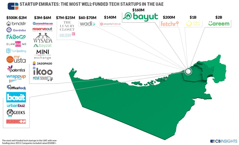 تظهر الصورة بعض الشركات ذات أعلى رأس مال مستثمر في دولة الإمارات العربية المتحدة (حقوق الصورة محفوظة لموقع سي بي إنسايتس)