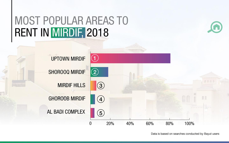 Rent villas in Mirdif