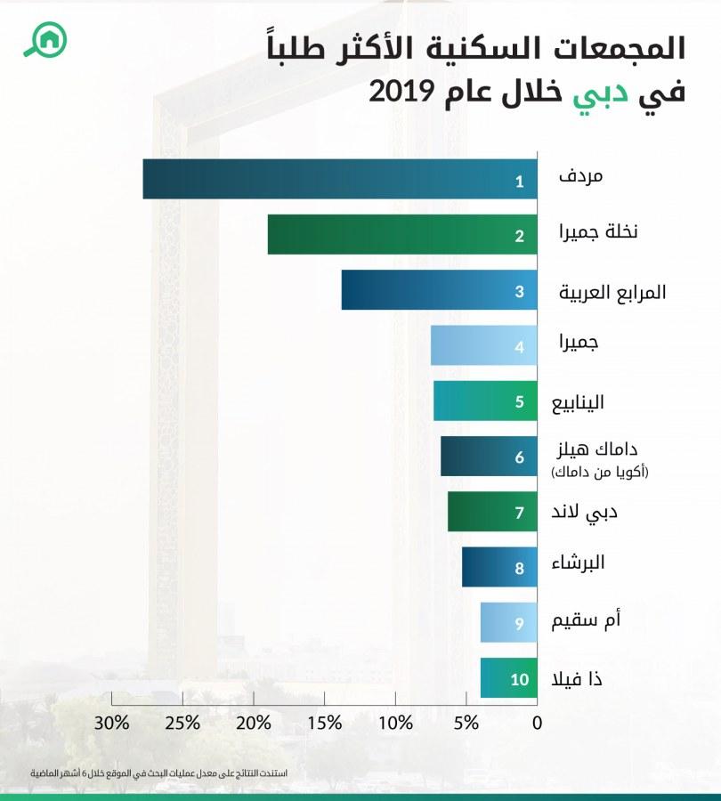 مؤشر عمليات البحث في الموقع من قبل المستخدمين الذين يرغبون في استئجار أو الاستثمار بفلل دبي لعام 2019